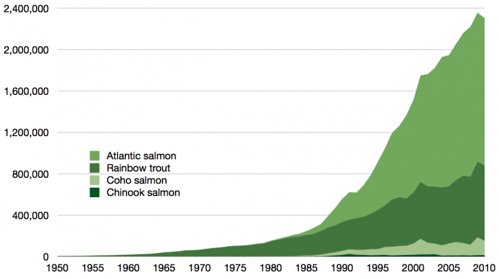time_series_for_global_aquaculture_of_true_salmon