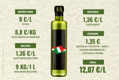 Olio italiano di qualità: piccola guida per riconoscerlo e difendersi dalle truffe